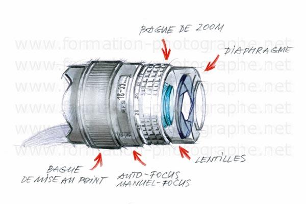 L'objectif d'un appareil photo